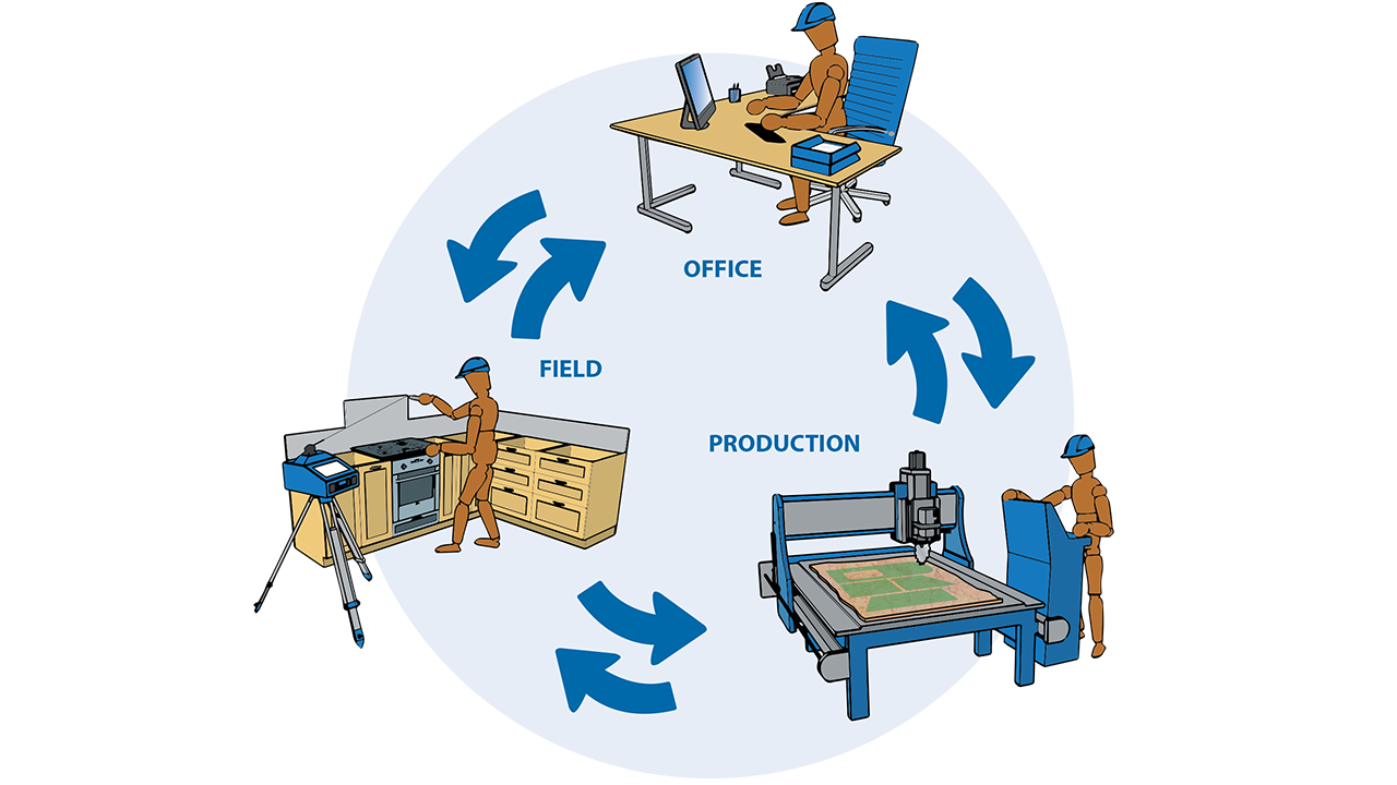 Infographic - Prodim Factory software - Connect Field, Office and Production